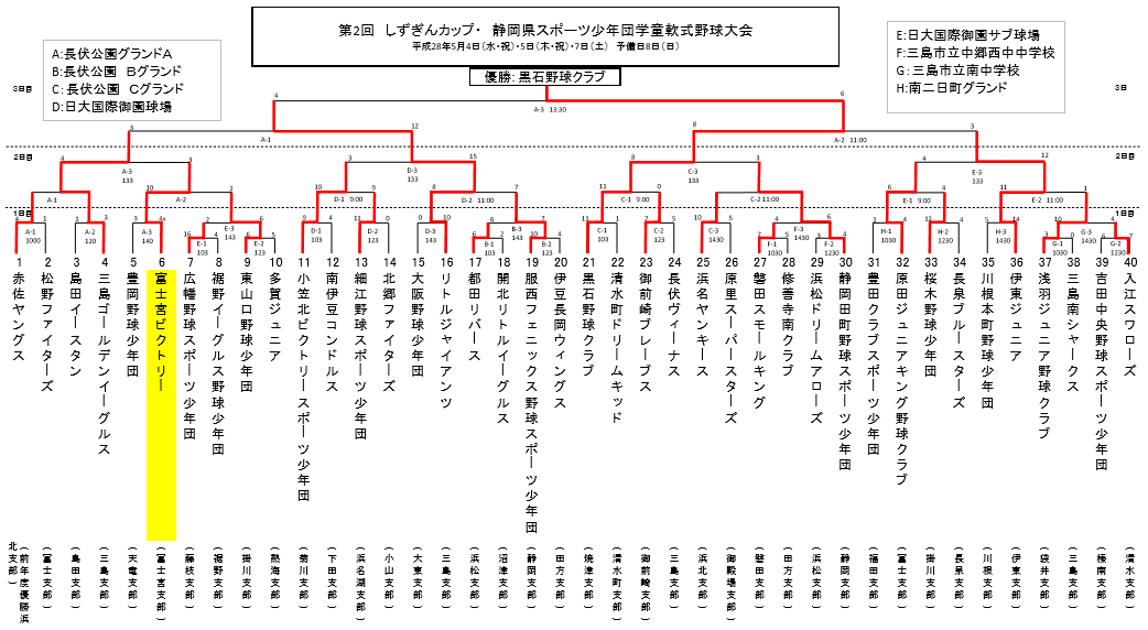 160508しず銀カップ静岡県大会