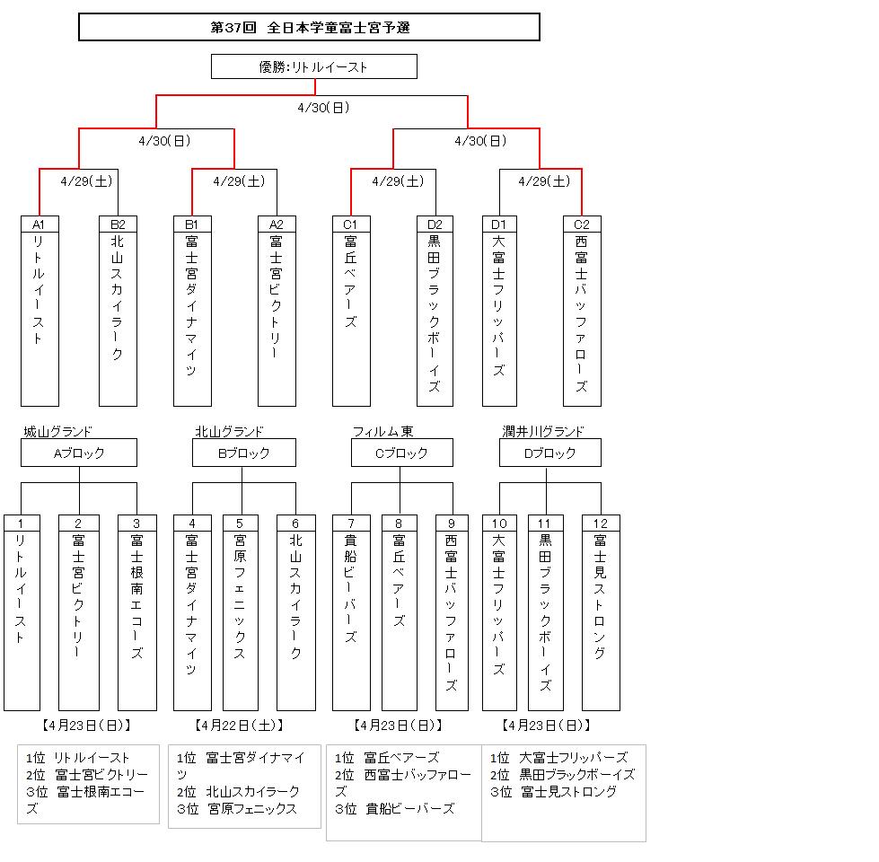 全日本学童 大会結果