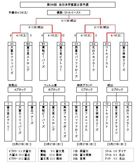 160502 36回全日本学童富士宮予選