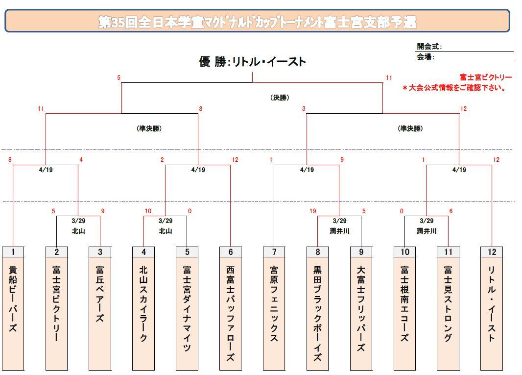 2015全日本学童支部キャプチャ
