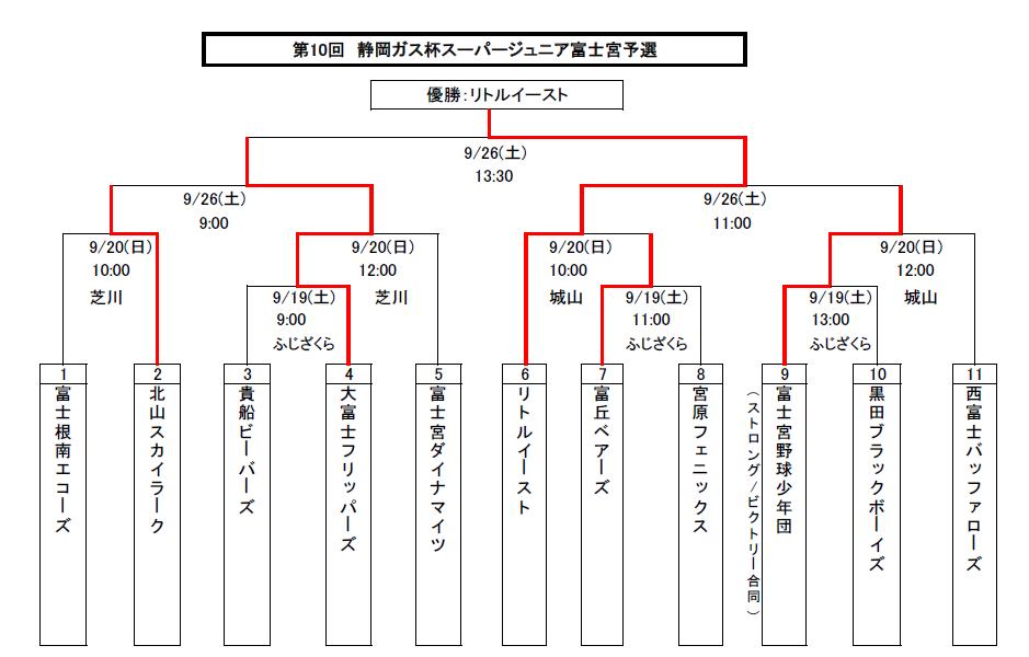150926 スーパージュニア富士宮予選