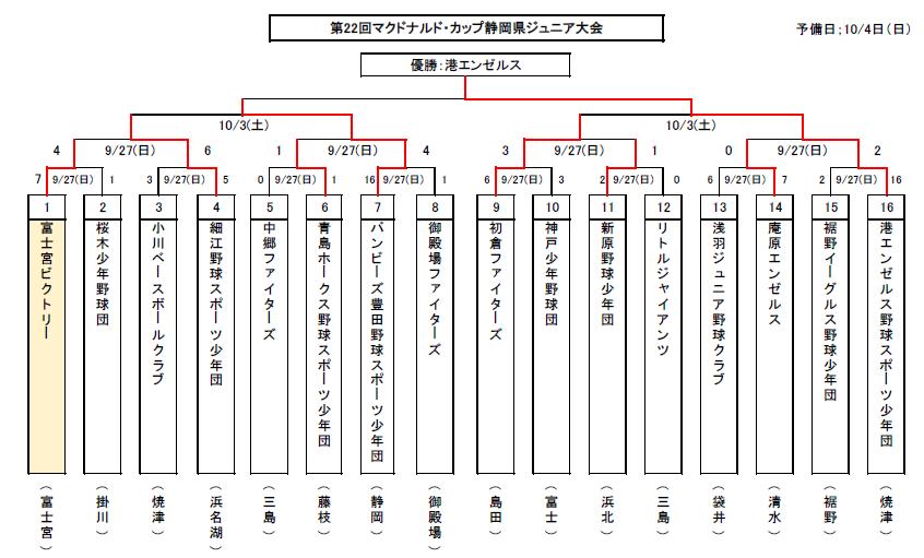 151003 22回Mcカップジュニア静岡県大会