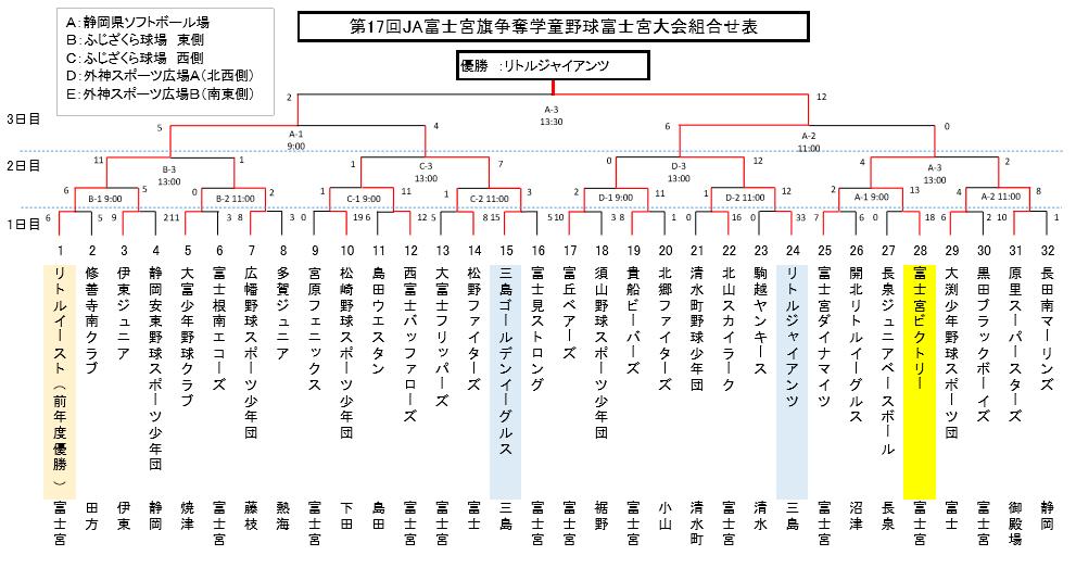 160409 JA富士宮選抜