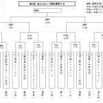 富士山カップ 選抜裾野大会 組み合わせ (昨年度 ビクトリー準V)