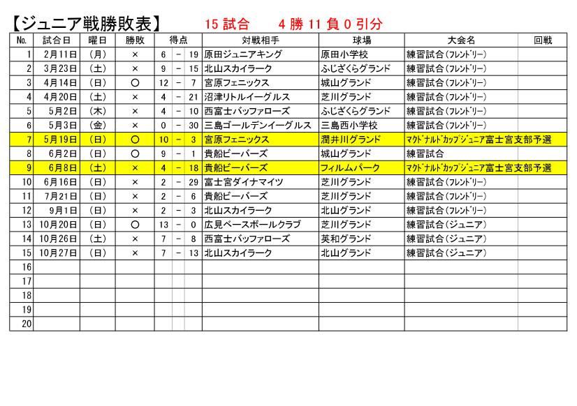 試合成績jr191027